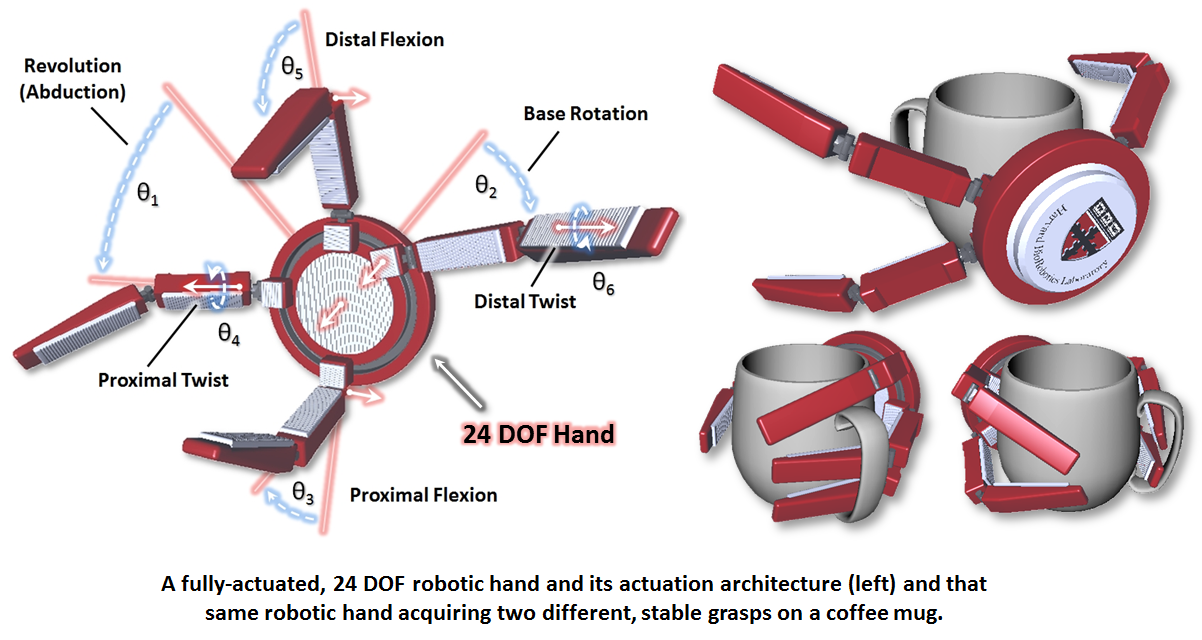 Hbl Research Robotic Hand Optimization